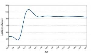 Demografia Bebelna na podst. zachowanych danych. Opracowanie własne.