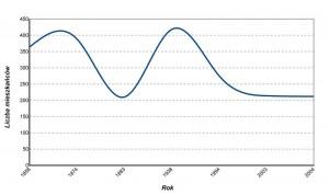 Demografia Ludwinowa na podst. zachowanych danych. Opracowanie własne.